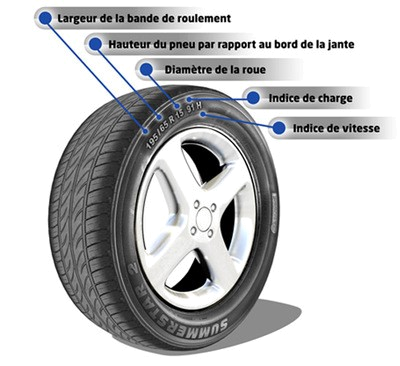 pneus amortisseurs freins fa tes contr ler votre auto axengo. Black Bedroom Furniture Sets. Home Design Ideas